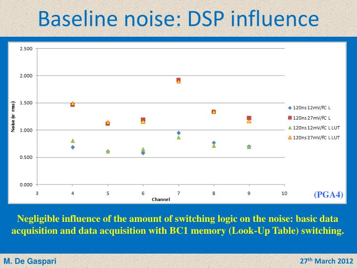 Baseline noise: DSP influence