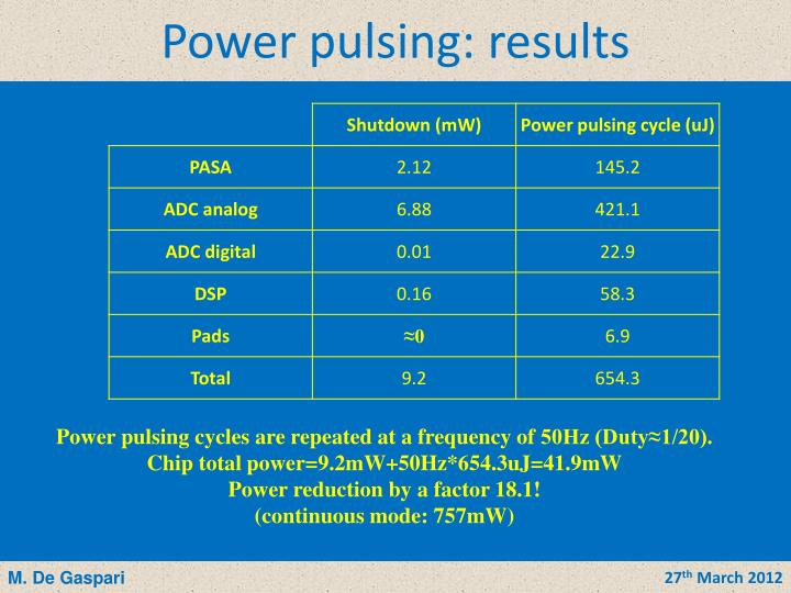 Power pulsing: results