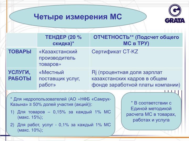 Четыре измерения МС