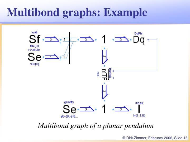 Multibond graphs: Example