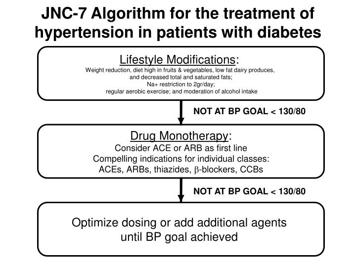 JNC-7 Algorithm for the treatment of hypertension in patients with diabetes