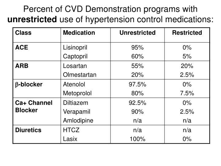 Percent of CVD Demonstration programs with