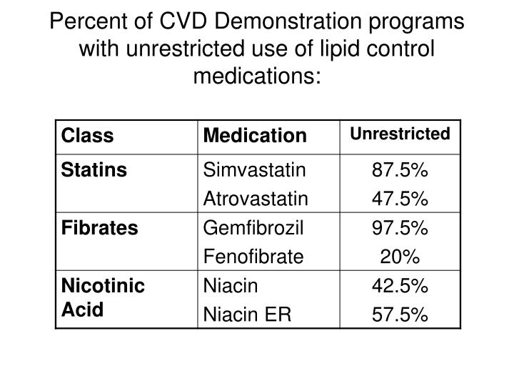 Percent of CVD Demonstration programs with unrestricted