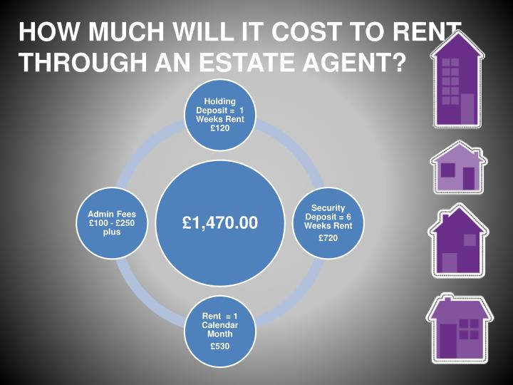 HOW MUCH WILL IT COST TO RENT