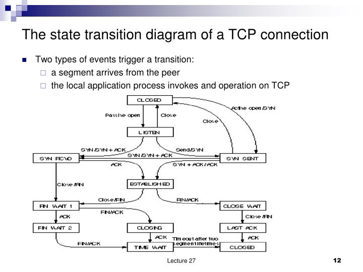The state transition diagram of a TCP connection