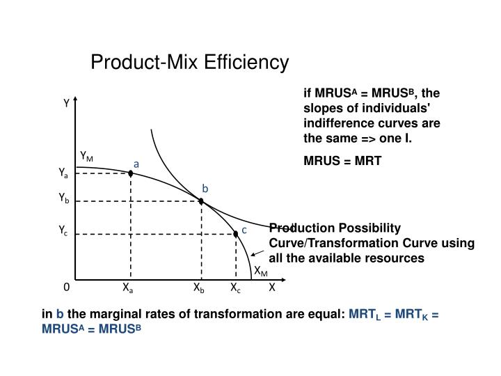 Product-Mix Efficiency