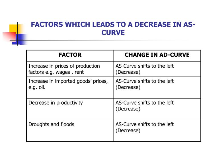 FACTORS WHICH LEADS TO A DECREASE IN AS-CURVE