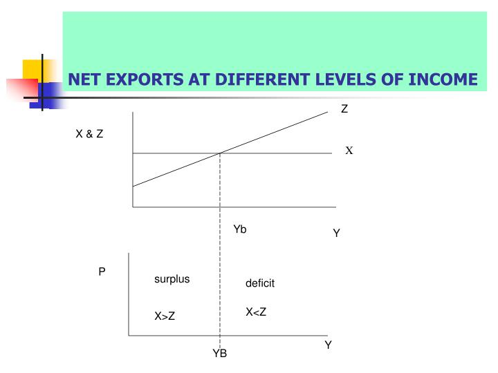 NET EXPORTS AT DIFFERENT LEVELS OF INCOME