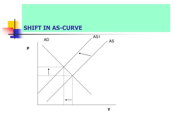 SHIFT IN AS-CURVE