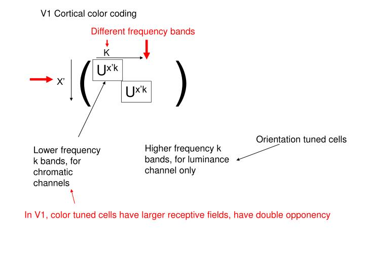 Different frequency bands