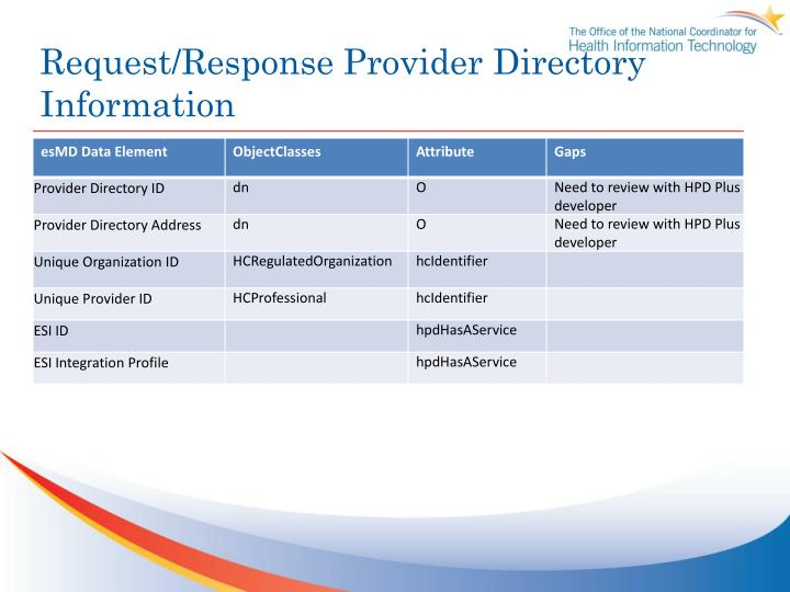 Request/Response Provider Directory Information