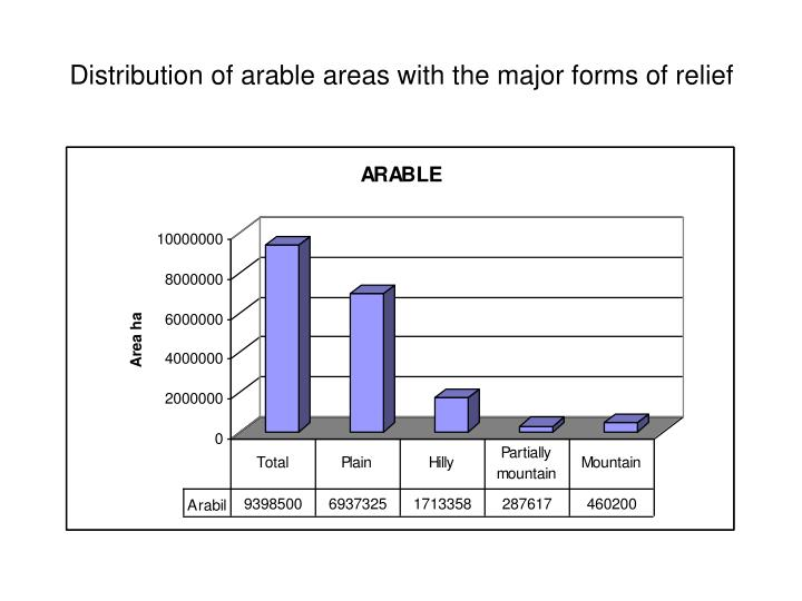 Distribution of arable areas with the major forms of relief