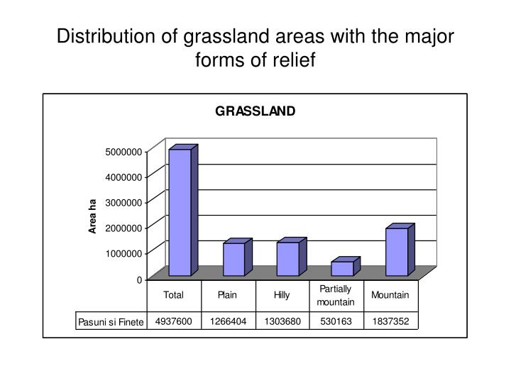 Distribution of grassland areas with the major forms of relief