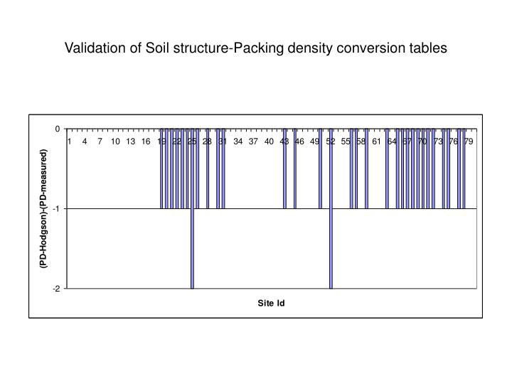 Validation of Soil structure-Packing density conversion tables