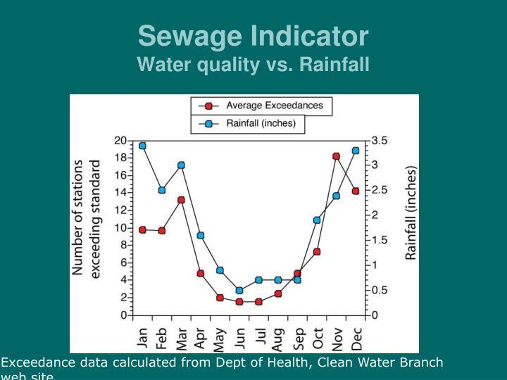 Sewage Indicator