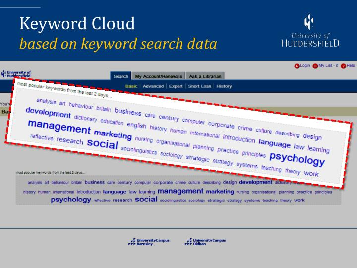 Keyword Cloud