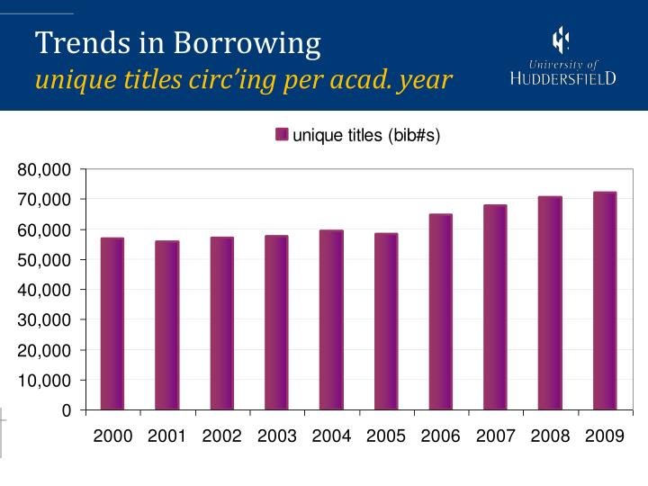 Trends in Borrowing