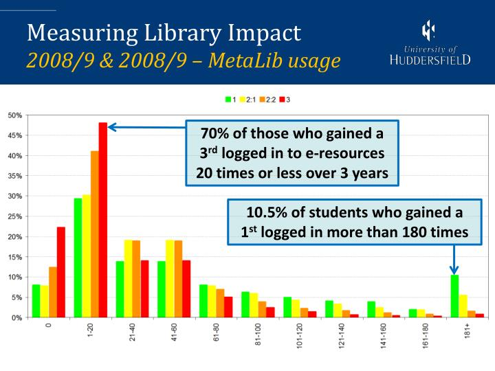 Measuring Library Impact