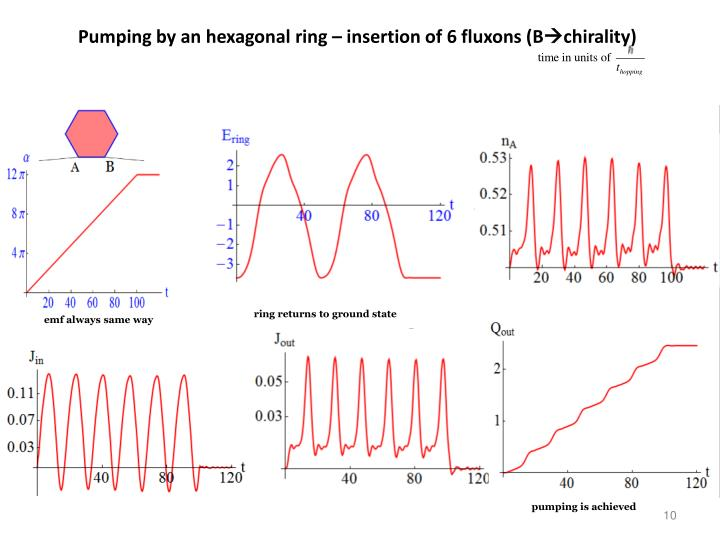 Pumping by an hexagonal ring – insertion of 6 fluxons (B