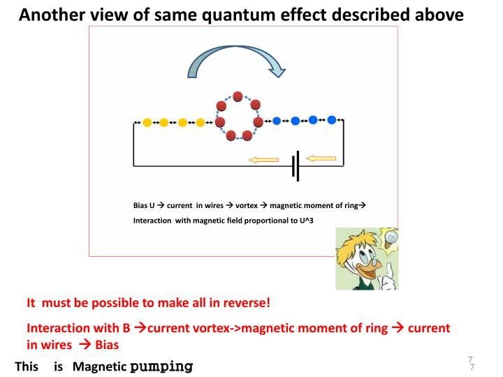 Another view of same quantum effect described above