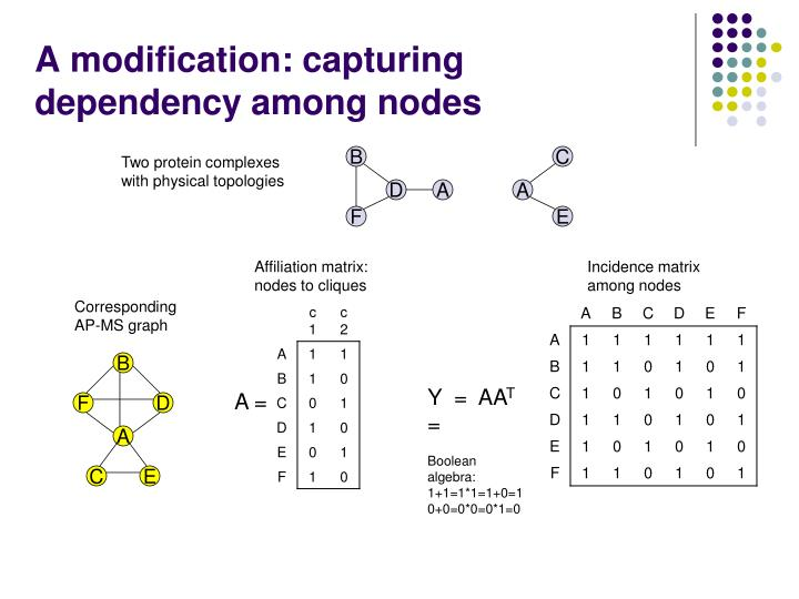 A modification: capturing dependency among nodes
