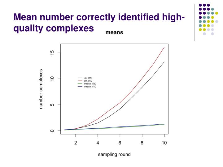 Mean number correctly identified high-quality complexes