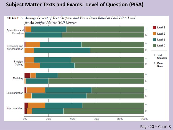 Subject Matter Texts and Exams:  Level of Question (PISA)