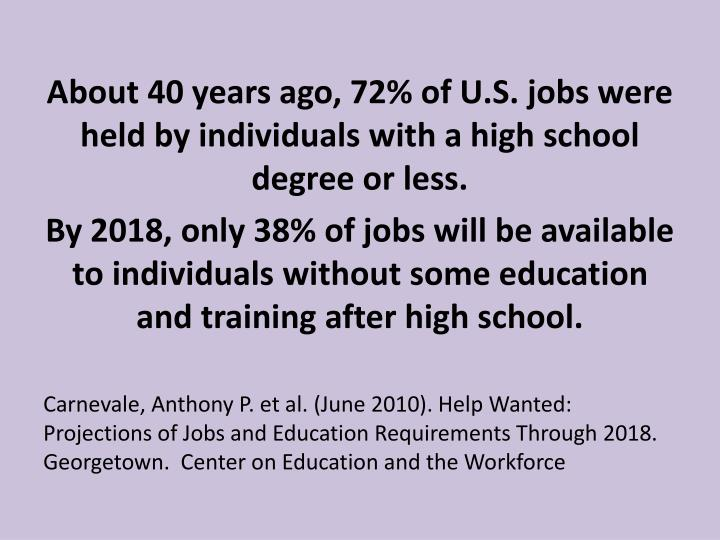 About 40 years ago, 72% of U.S. jobs were held by individuals with a high school degree or less.