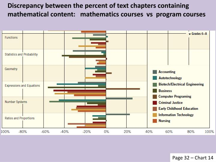 Discrepancy between the percent of text chapters containing mathematical content:   mathematics courses  vs  program courses
