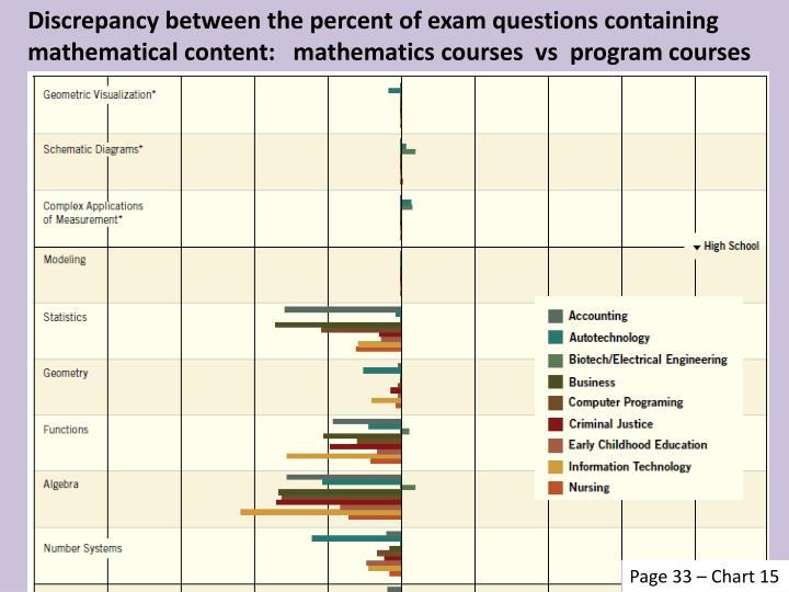 Discrepancy between the percent of exam questions containing mathematical content:   mathematics courses  vs  program courses