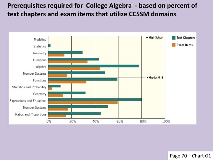 Prerequisites required for  College Algebra  - based on percent of text chapters and exam items that utilize CCSSM domains