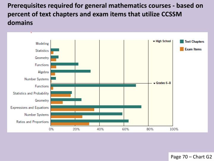Prerequisites required for general mathematics courses - based on percent of text chapters and exam items that utilize CCSSM domains