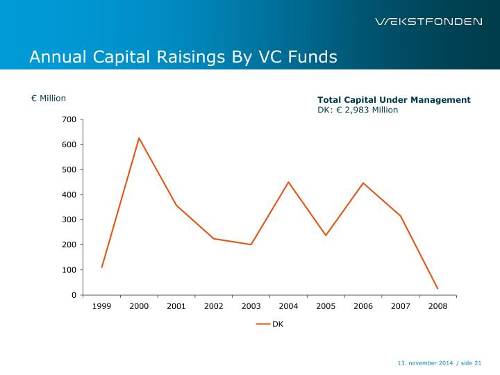 Annual Capital Raisings By VC Funds