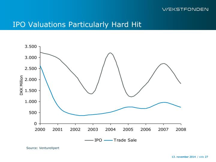 IPO Valuations Particularly Hard Hit