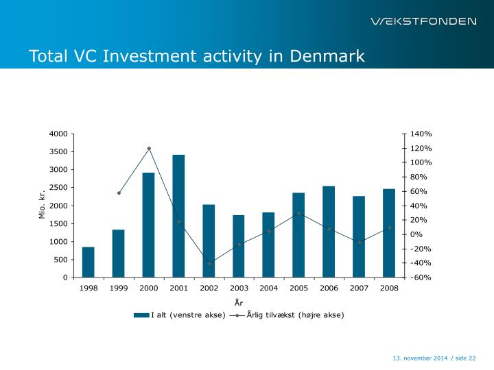 Total VC Investment activity in Denmark