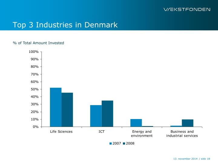 Top 3 Industries in Denmark