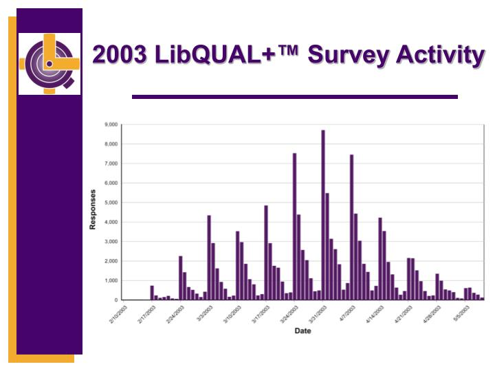 2003 LibQUAL+™ Survey Activity