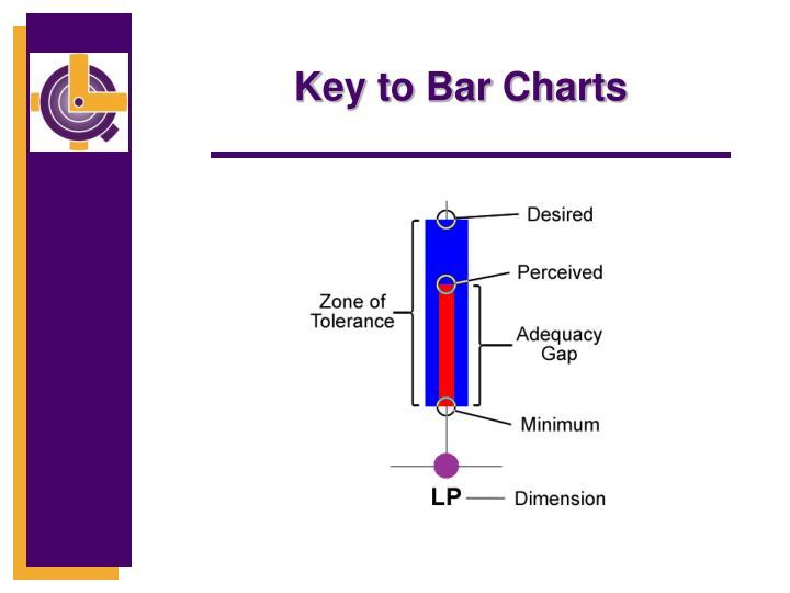 Key to Bar Charts