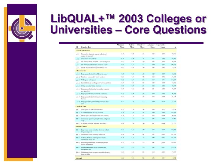 LibQUAL+™ 2003 Colleges or Universities – Core Questions