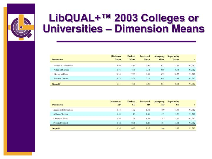 LibQUAL+™ 2003 Colleges or Universities – Dimension Means