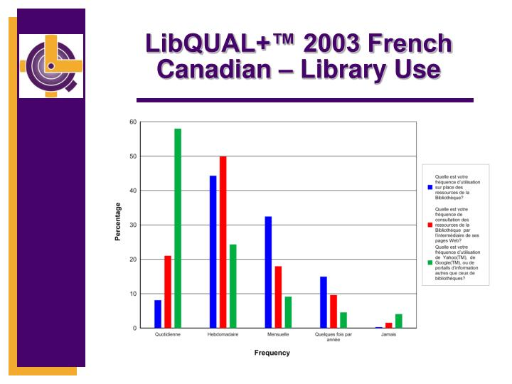 LibQUAL+™ 2003 French Canadian – Library Use