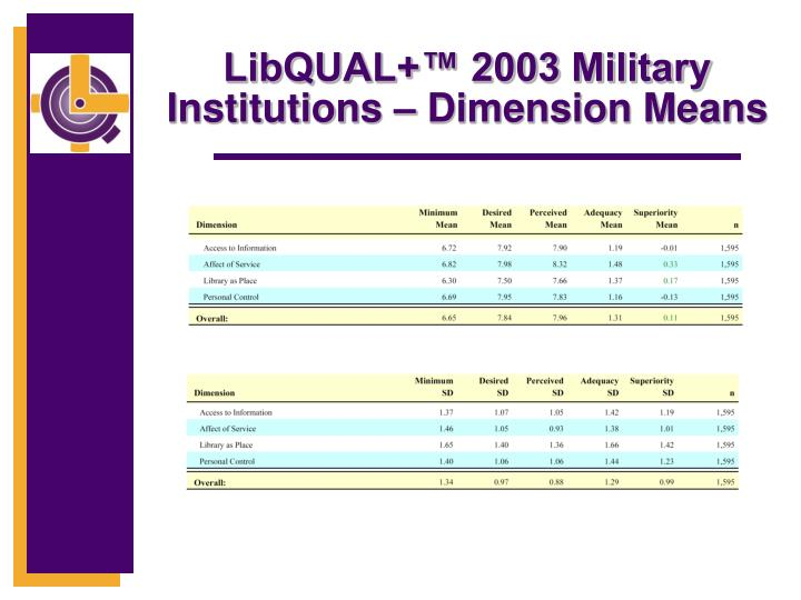 LibQUAL+™ 2003 Military Institutions – Dimension Means