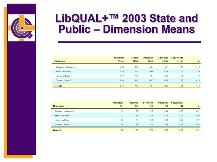 LibQUAL+™ 2003 State and Public – Dimension Means
