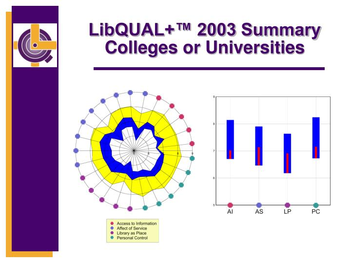 LibQUAL+™ 2003 Summary Colleges or Universities