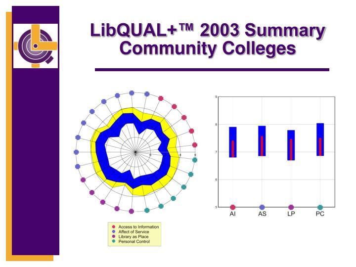 LibQUAL+™ 2003 Summary Community Colleges