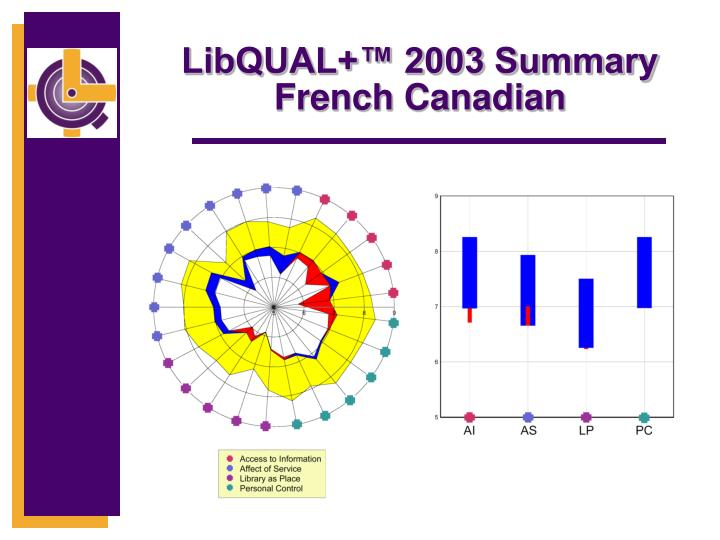 LibQUAL+™ 2003 Summary French Canadian