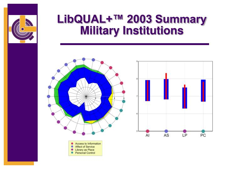 LibQUAL+™ 2003 Summary Military Institutions