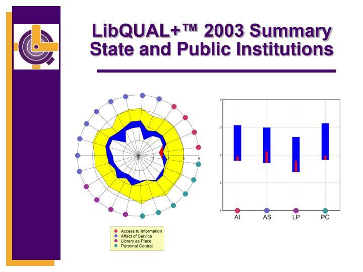 LibQUAL+™ 2003 Summary