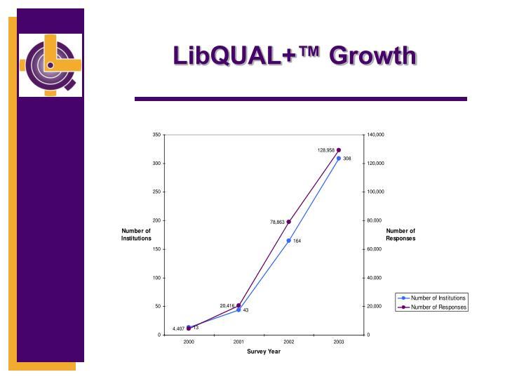 LibQUAL+™ Growth
