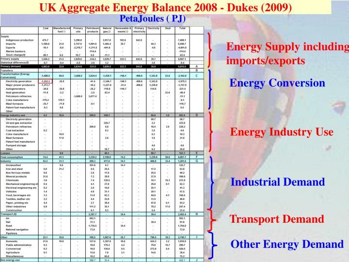 UK Aggregate Energy Balance 2008 - Dukes (2009)